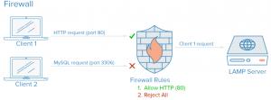 2-firewall
