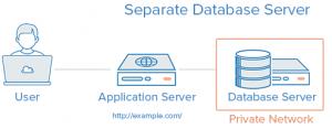 separate_database